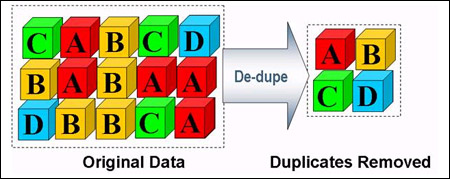 Deduplication Performance: More Than Processing Power